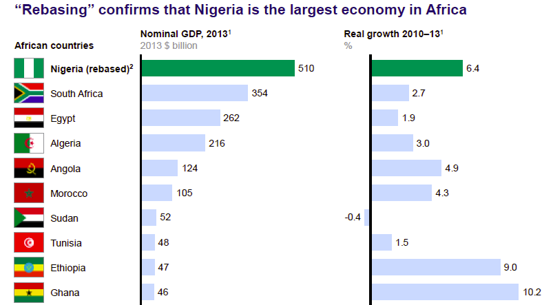 Nigeria's Inclusive Growth Prospects