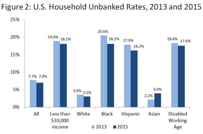 unbanked-rates